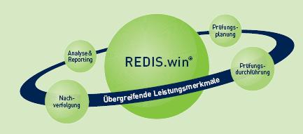REDIS.win - Fakten